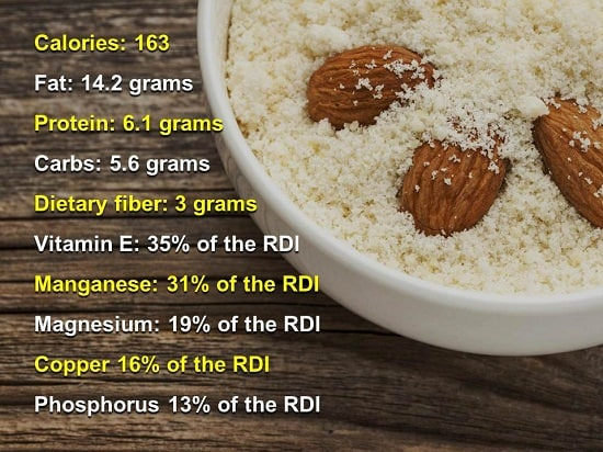 Nutrition Value of Almond Flour